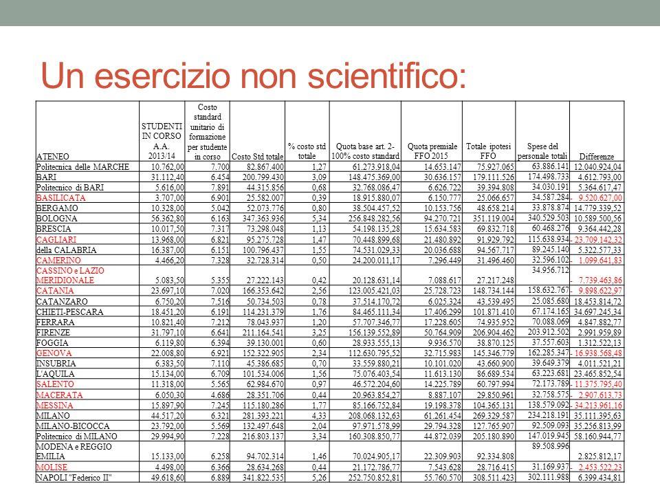Un esercizio non scientifico: ATENEO STUDENTI IN CORSO A.A. 2013/14 Costo standard unitario di formazione per studente in corsoCosto Std totale % cost