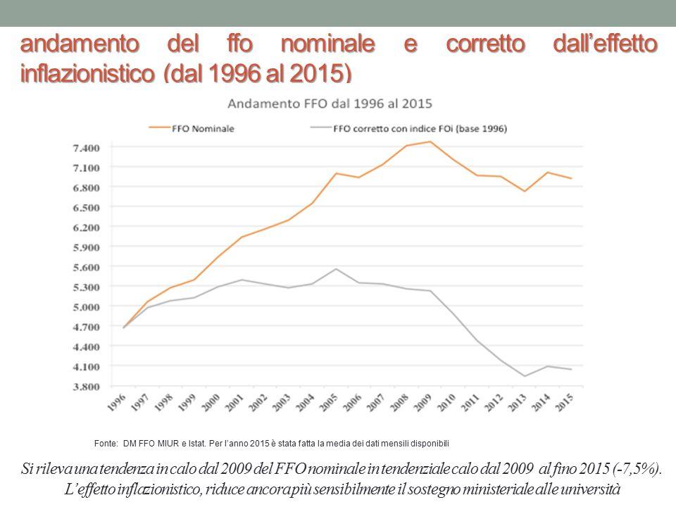 Fonte: ANVUR (2014) Dal 2008 si osserva una riduzione del finanziamento complessivo al sistema, ma cambia la composizione: scende il FFO e salgono le entrate contributive Composizione delle Entrate degli Atenei Dal 2000 Al 2012