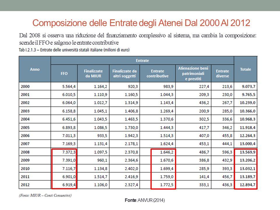 Fonte: ANVUR (2014) Dal 2008 si osserva una riduzione del finanziamento complessivo al sistema, ma cambia la composizione: scende il FFO e salgono le