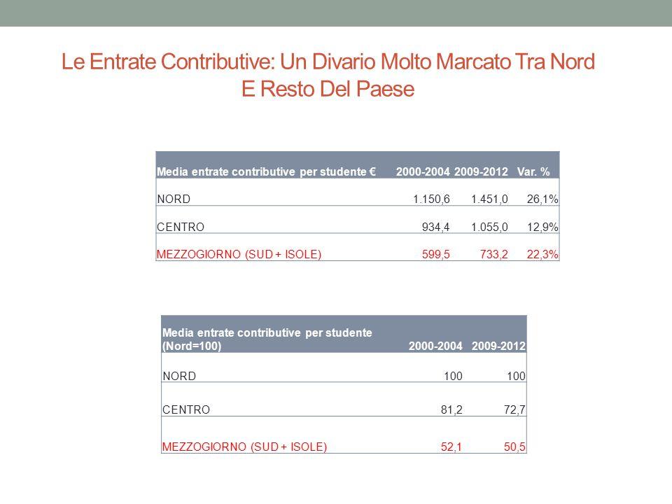 Le Entrate Contributive: Un Divario Molto Marcato Tra Nord E Resto Del Paese Media entrate contributive per studente €2000-20042009-2012Var. % NORD 1.