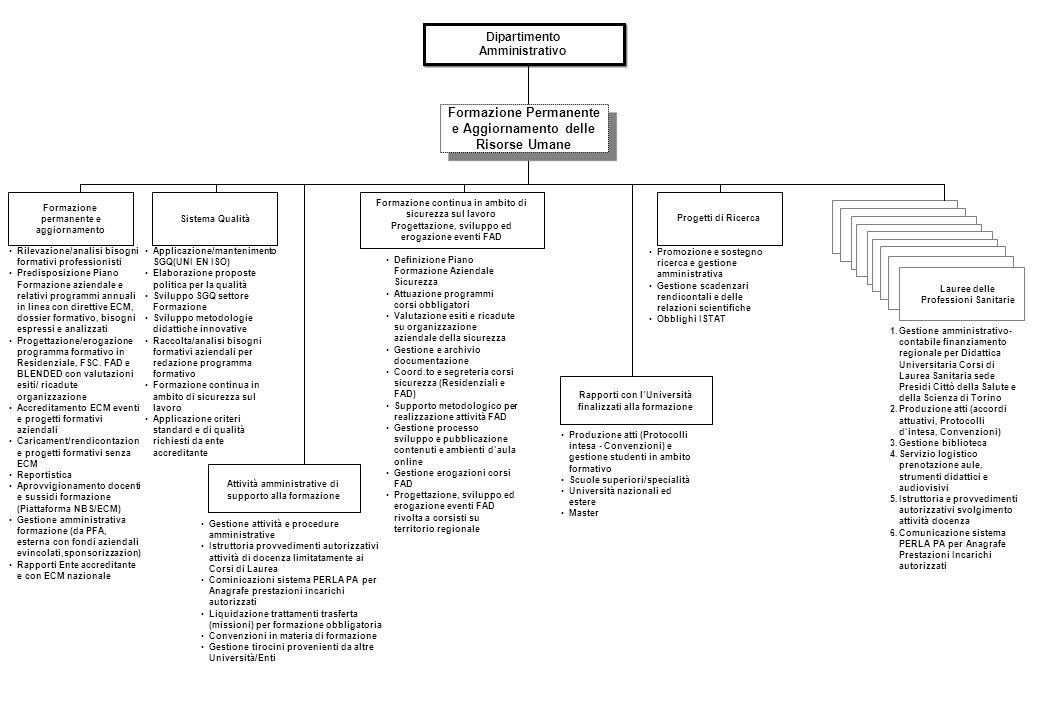 Rilevazione/analisi bisogni formativi professionisti Predisposizione Piano Formazione aziendale e relativi programmi annuali in linea con direttive ECM, dossier formativo, bisogni espressi e analizzati Progettazione/erogazione programma formativo in Residenziale, FSC.