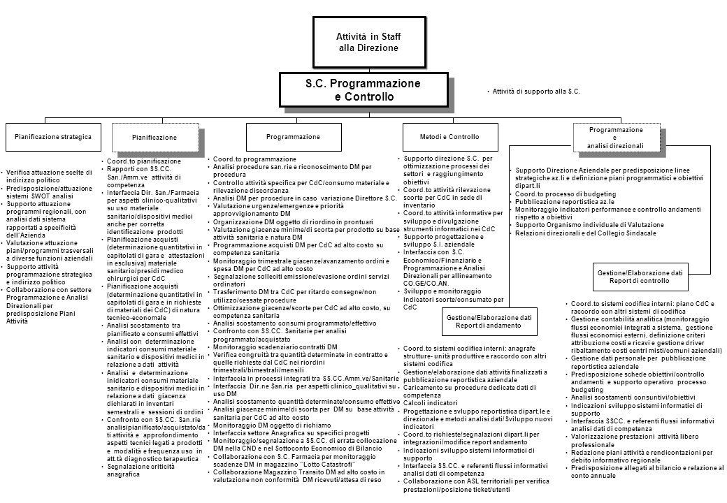 S.C.Programmazione e Controllo S.C.