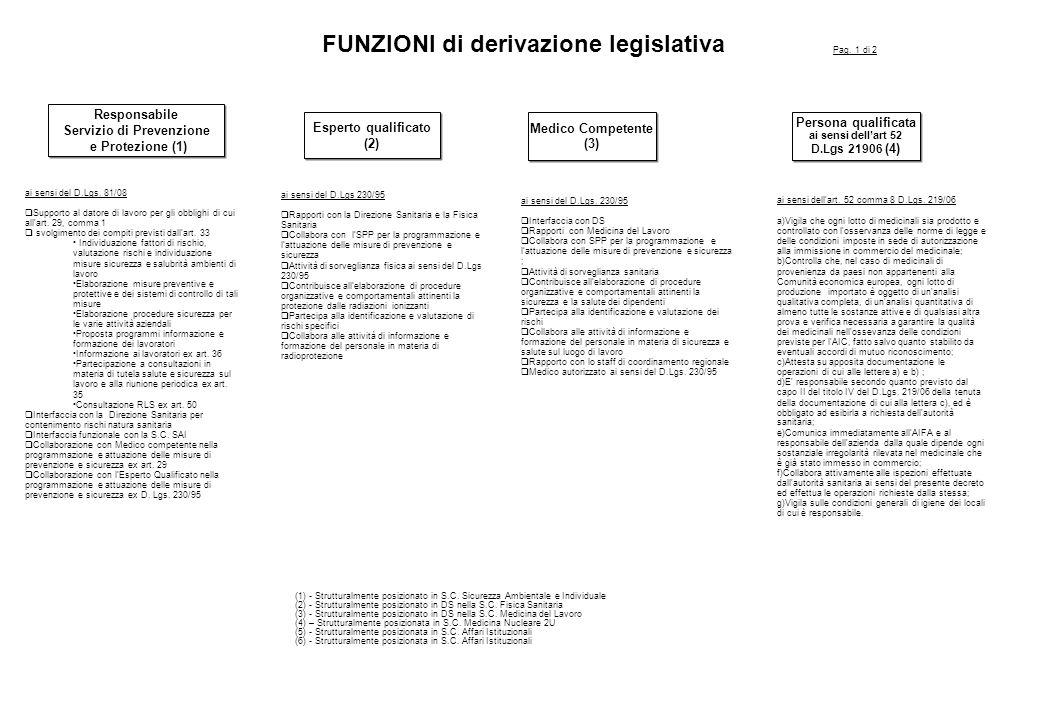 FUNZIONI di derivazione legislativa Responsabile Servizio di Prevenzione e Protezione (1) Responsabile Servizio di Prevenzione e Protezione (1) ai sensi del D.Lgs.