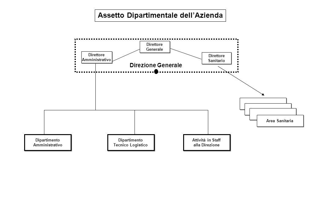 Strutture Organizzative Area Amministrativa