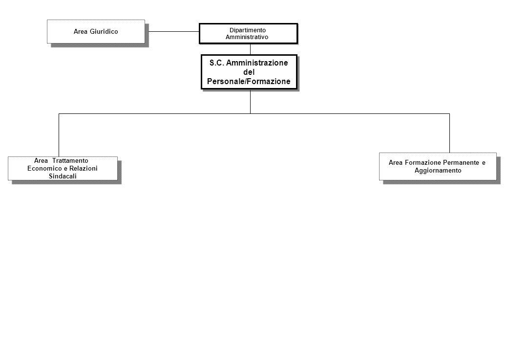 S.C. Amministrazione del Personale/Formazione Dipartimento Amministrativo Dipartimento Amministrativo R SEGRETERIA Area Giuridico Area Trattamento Eco