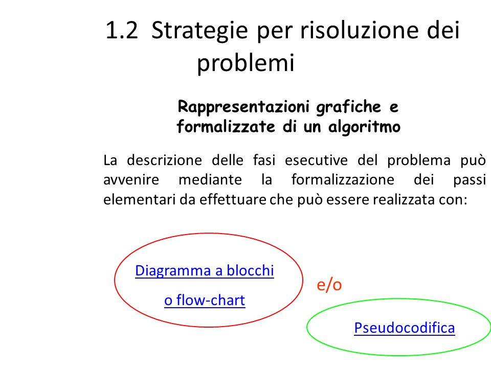 1.2 Strategie per risoluzione dei problemi Rappresentazioni grafiche e formalizzate di un algoritmo Diagramma a blocchi o flow-chart La descrizione de