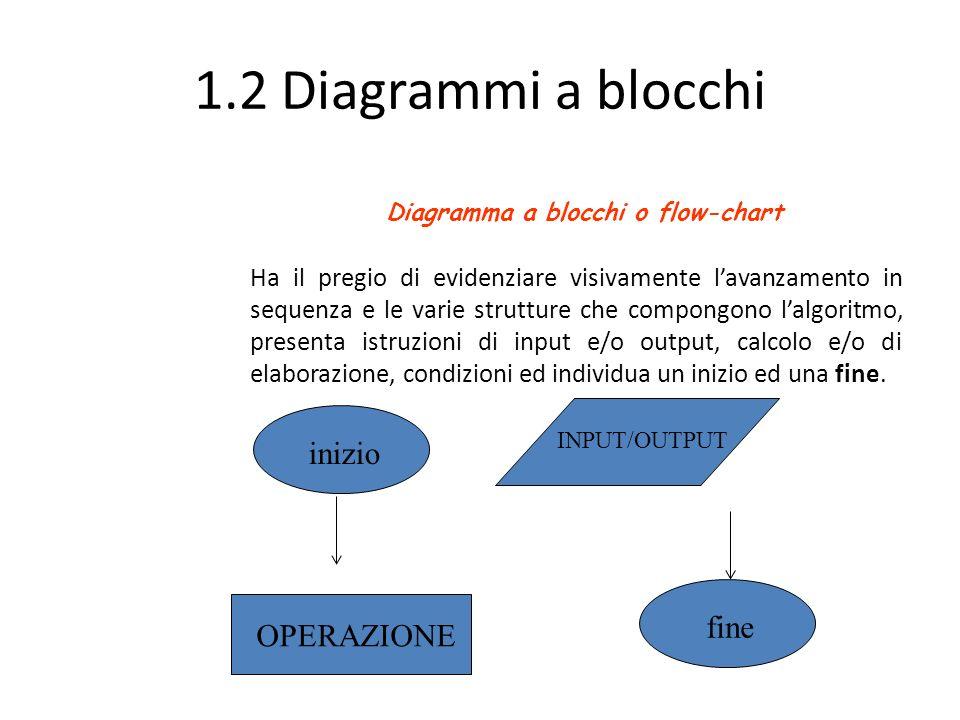 1.2 Diagrammi a blocchi Ha il pregio di evidenziare visivamente l'avanzamento in sequenza e le varie strutture che compongono l'algoritmo, presenta is