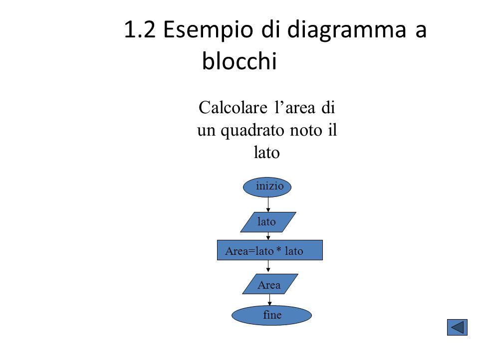 1.2 Esempio di diagramma a blocchi Calcolare l'area di un quadrato noto il lato Area=lato * lato Area fine inizio