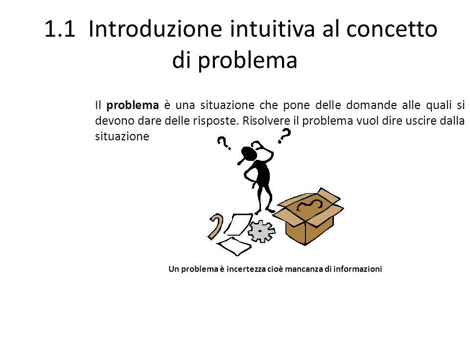 1.1 Introduzione intuitiva al concetto di problema Il problema è una situazione che pone delle domande alle quali si devono dare delle risposte. Risol