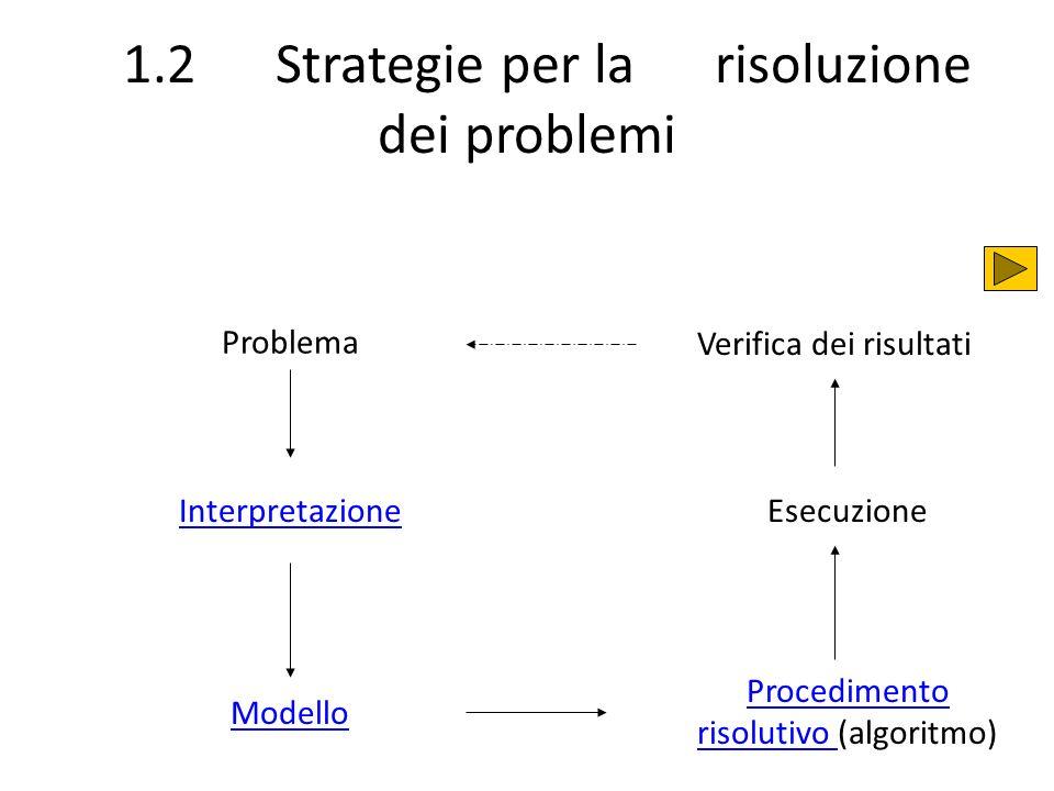 1.2 Strategie per la risoluzione dei problemi Problema Interpretazione Modello Procedimento risolutivo Procedimento risolutivo (algoritmo) Esecuzione