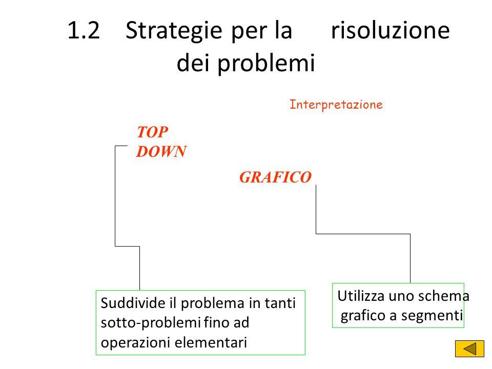 1.2 Strategie per la risoluzione dei problemi TOP DOWN Suddivide il problema in tanti sotto-problemi fino ad operazioni elementari Utilizza uno schema