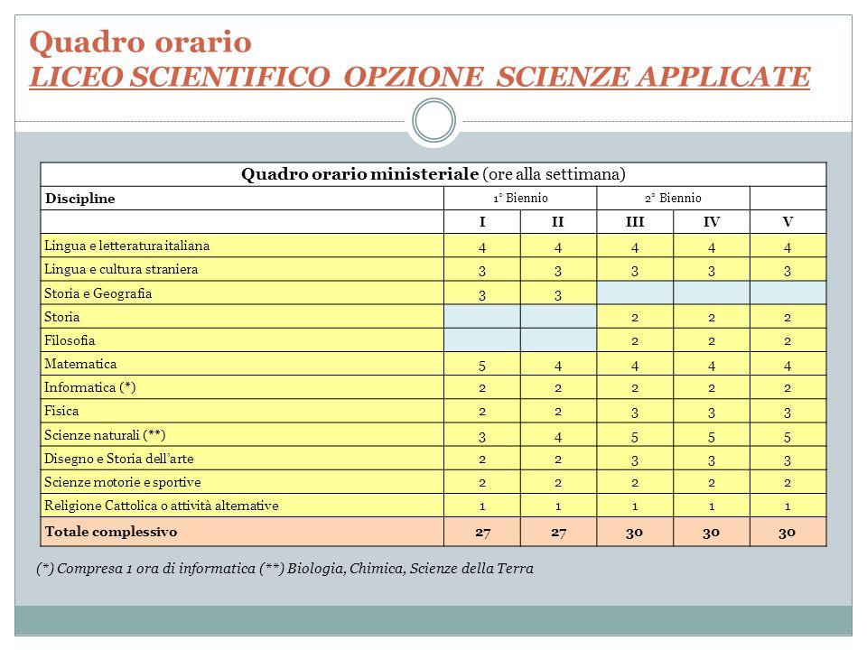 Quadro orario TECNICO ECONOMICO IND.