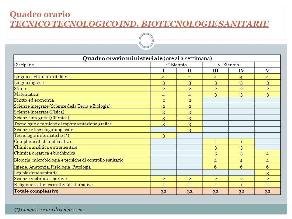 Quadro orario TECNICO TECNOLOGICO IND.
