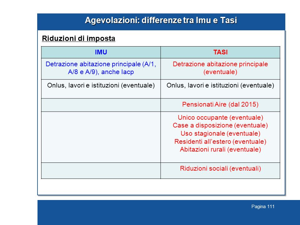 Pagina 111 Agevolazioni: differenze tra Imu e Tasi Riduzioni di imposta IMUTASI Detrazione abitazione principale (A/1, A/8 e A/9), anche Iacp Detrazio