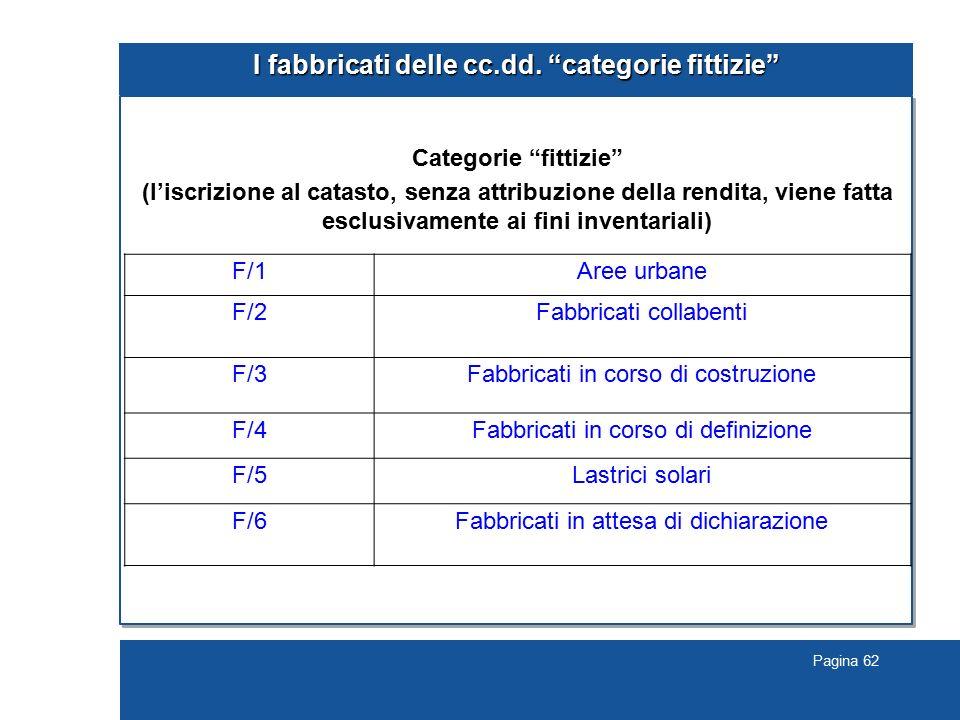 """Pagina 62 I fabbricati delle cc.dd. """"categorie fittizie"""" Categorie """"fittizie"""" (l'iscrizione al catasto, senza attribuzione della rendita, viene fatta"""