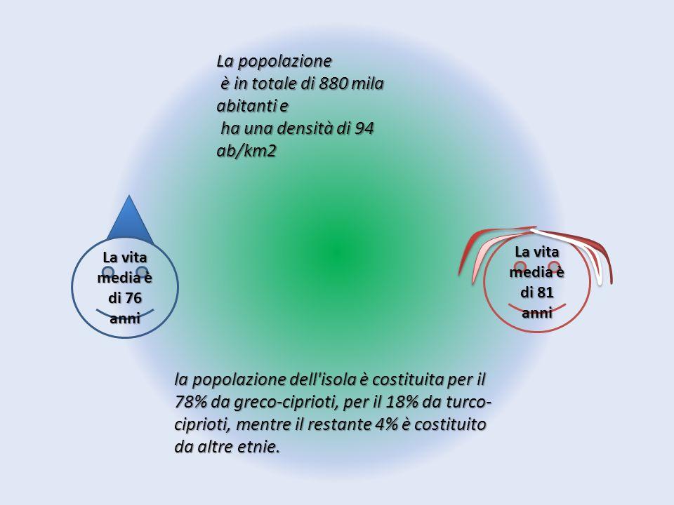La popolazione è in totale di 880 mila abitanti e è in totale di 880 mila abitanti e ha una densità di 94 ab/km2 ha una densità di 94 ab/km2 la popola