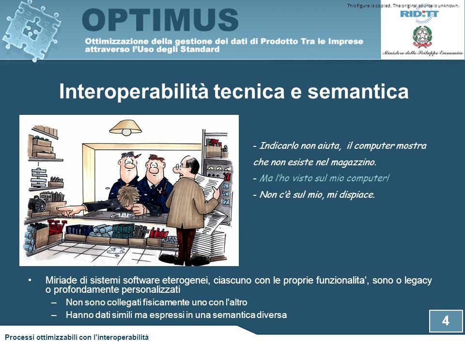 Interoperabilità tecnica e semantica Miriade di sistemi software eterogenei, ciascuno con le proprie funzionalita', sono o legacy o profondamente pers