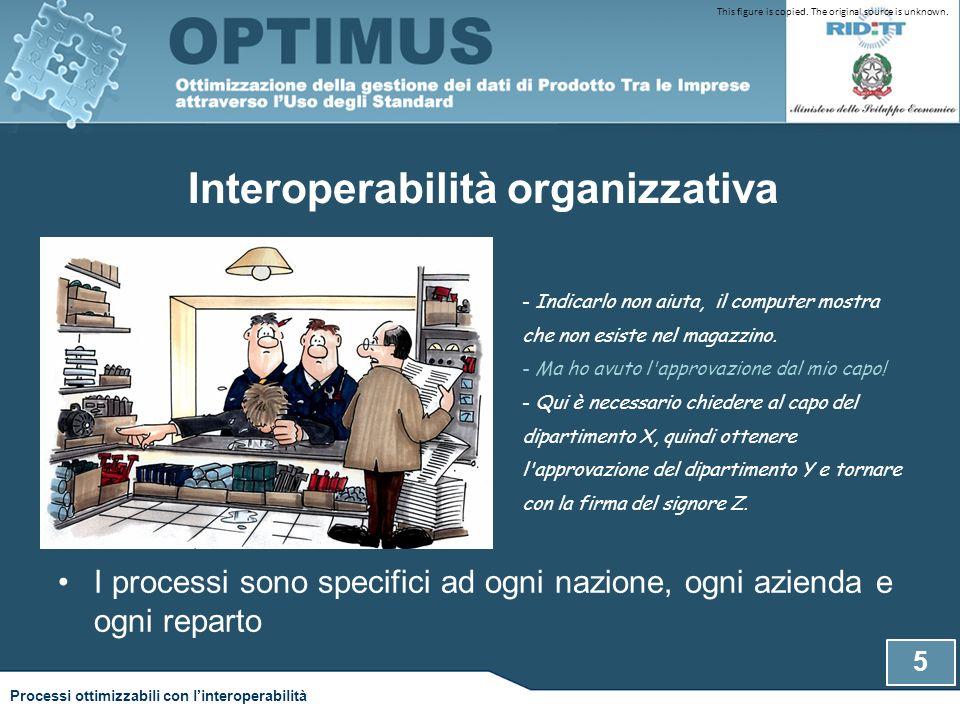 Interoperabilità organizzativa I processi sono specifici ad ogni nazione, ogni azienda e ogni reparto - Indicarlo non aiuta, il computer mostra che non esiste nel magazzino.