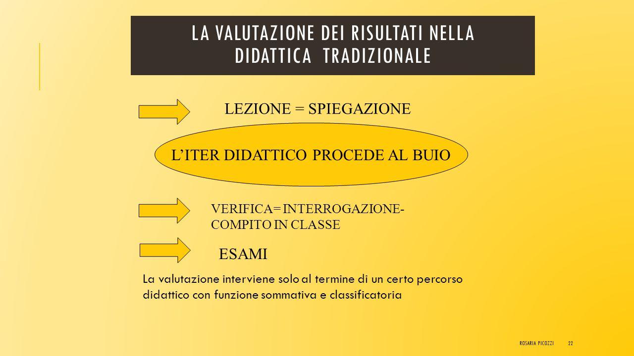 VALUTAZIONE 1.formulazione di un giudizio di valore (etimologica-mente valutare = attribuire valore) ad un esito sul piano formativo. Il giudizio espr