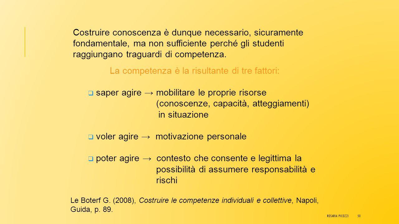 COMPETENZA come insieme di risorse interne (soggettive) COGNITIVE (conoscenze, capacità, abilità) CONATIVE (sfera emotivo-affettiva- motivazionale) FI