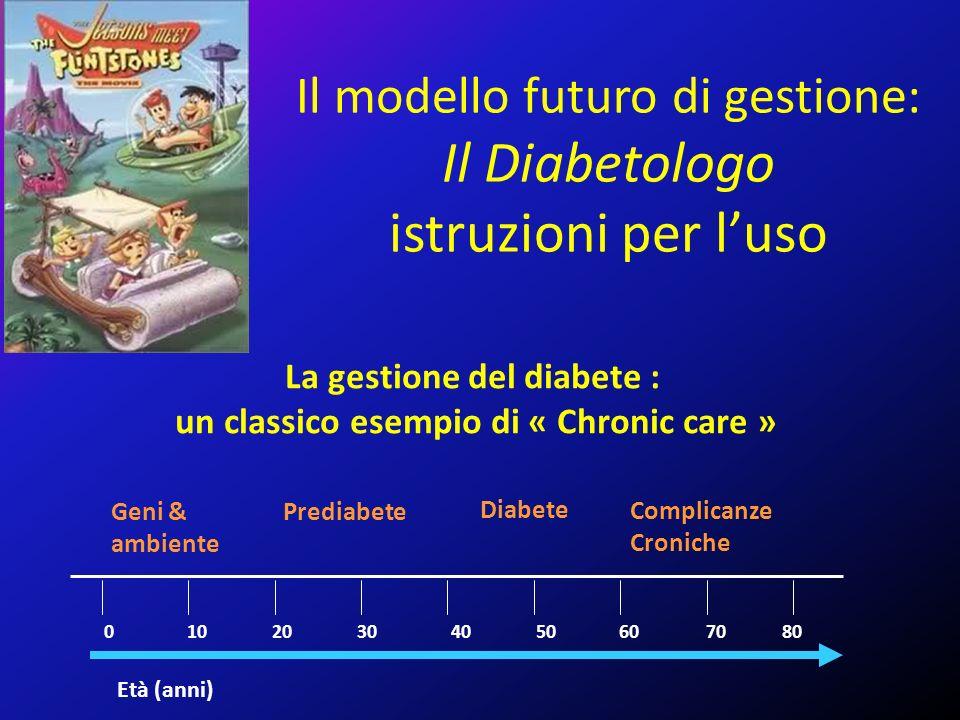 Età (anni) La gestione del diabete : un classico esempio di « Chronic care » 07080605040302010 Prediabete Diabete Complicanze Croniche Geni & ambiente Il modello futuro di gestione: Il Diabetologo istruzioni per l'uso