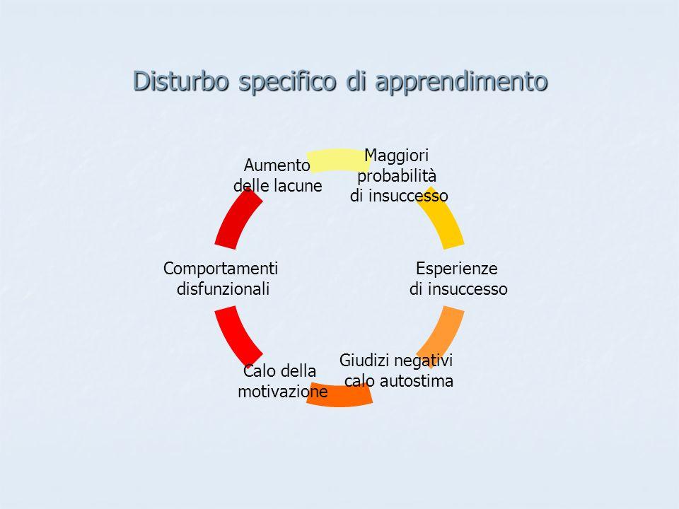 Disturbo specifico di apprendimento Maggiori probabilità di insuccesso Esperienze di insuccesso Giudizi negativi calo autostima Calo della motivazione Comportamenti disfunzionali Aumento delle lacune