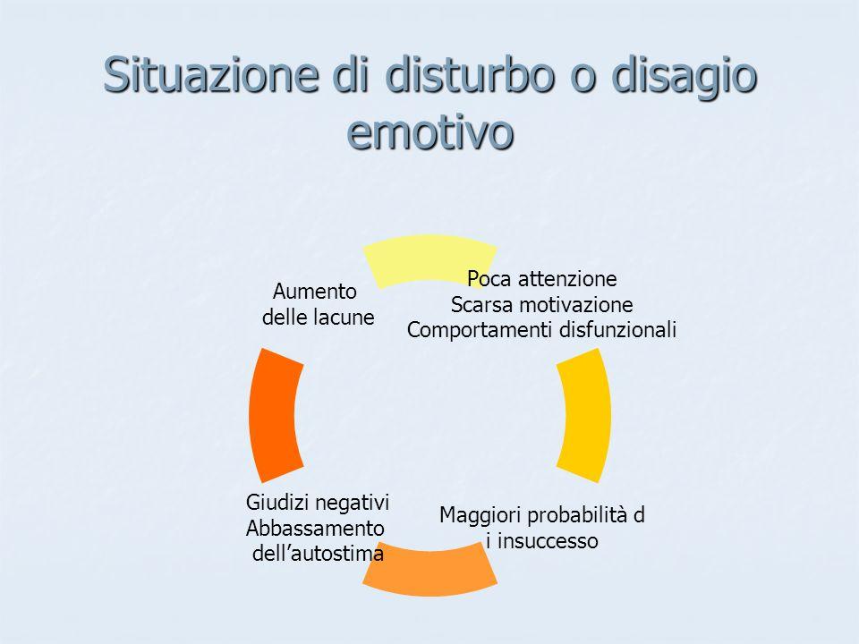 Situazione di disturbo o disagio emotivo Poca attenzione Scarsa motivazione Comportamenti disfunzionali Maggiori probabilità d i insuccesso Giudizi negativi Abbassamento dell'autostima Aumento delle lacune