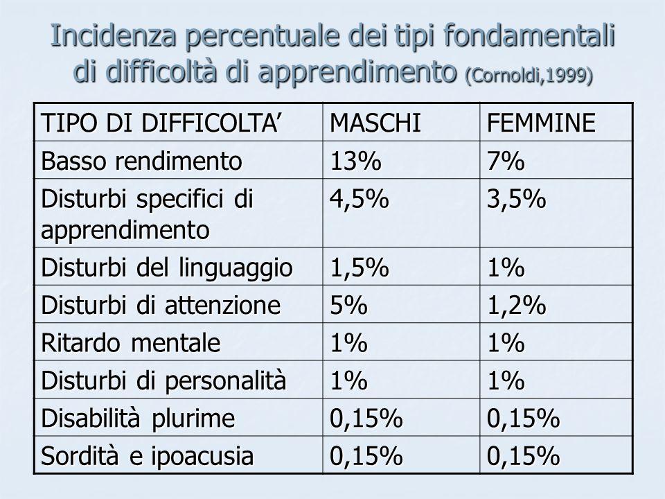 Incidenza percentuale dei tipi fondamentali di difficoltà di apprendimento (Cornoldi,1999) TIPO DI DIFFICOLTA' MASCHIFEMMINE Basso rendimento 13%7% Disturbi specifici di apprendimento 4,5%3,5% Disturbi del linguaggio 1,5%1% Disturbi di attenzione 5%1,2% Ritardo mentale 1%1% Disturbi di personalità 1%1% Disabilità plurime 0,15%0,15% Sordità e ipoacusia 0,15%0,15%