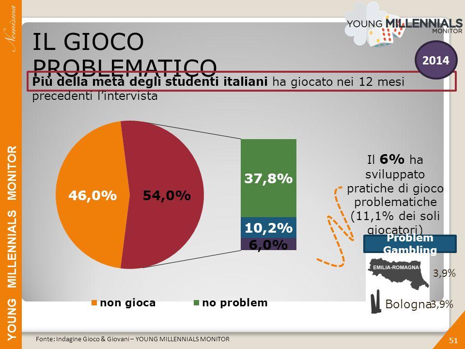 YOUNG MILLENNIALS MONITOR 51 IL GIOCO PROBLEMATICO Più della metà degli studenti italiani ha giocato nei 12 mesi precedenti l'intervista Il 6% ha sviluppato pratiche di gioco problematiche (11,1% dei soli giocatori) Fonte: Indagine Gioco & Giovani – YOUNG MILLENNIALS MONITOR 3,9% Bologna 3,9% 2014 Problem Gambling