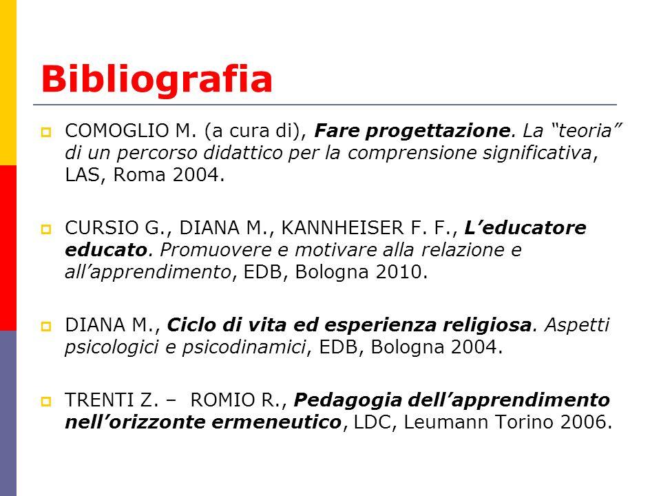 """Bibliografia  COMOGLIO M. (a cura di), Fare progettazione. La """"teoria"""" di un percorso didattico per la comprensione significativa, LAS, Roma 2004. """