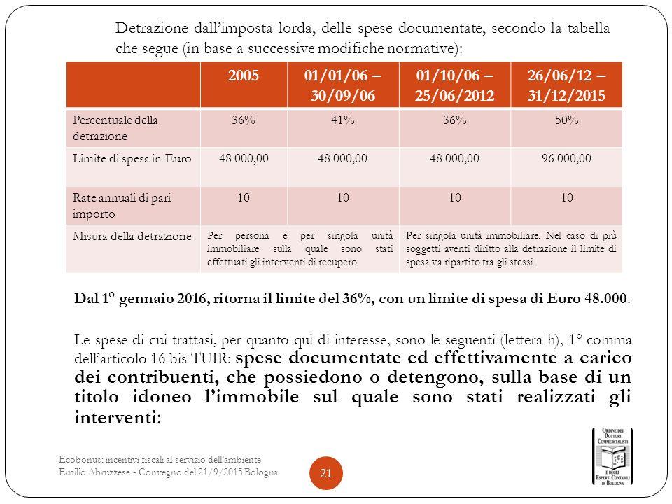 Dal 1° gennaio 2016, ritorna il limite del 36%, con un limite di spesa di Euro 48.000.