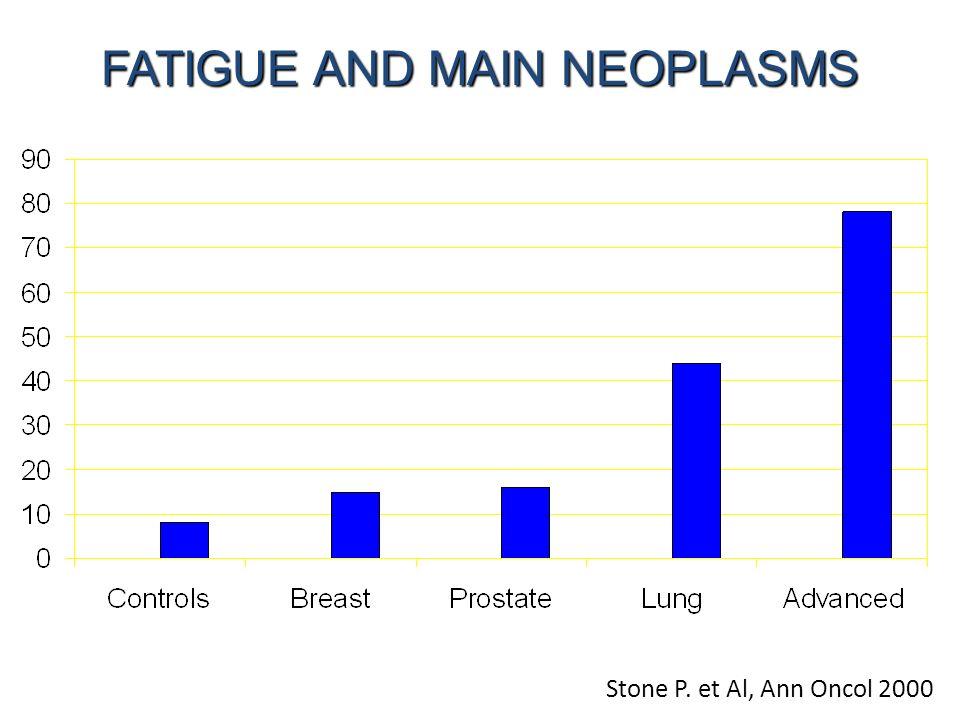 Stone P. et Al, Ann Oncol 2000 FATIGUE AND MAIN NEOPLASMS FATIGUE AND MAIN NEOPLASMS