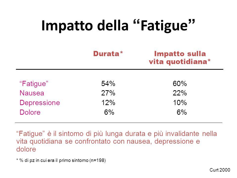 """Impatto della """"Fatigue"""" Durata*Impatto sulla vita quotidiana* """"Fatigue""""54%60% Nausea27%22% Depressione12%10% Dolore 6% 6% Curt 2000 """"Fatigue"""" è il sin"""