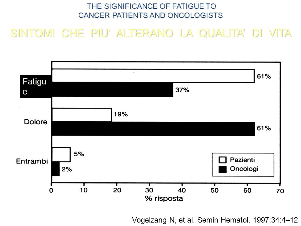 Vogelzang N, et al. Semin Hematol. 1997;34:4–12 THE SIGNIFICANCE OF FATIGUE TO CANCER PATIENTS AND ONCOLOGISTS THE SIGNIFICANCE OF FATIGUE TO CANCER P