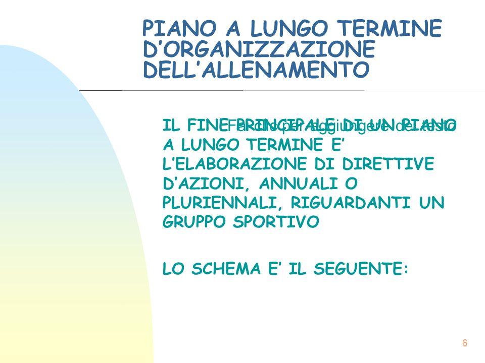 Fai clic per aggiungere del testo 6 PIANO A LUNGO TERMINE D'ORGANIZZAZIONE DELL'ALLENAMENTO IL FINE PRINCIPALE DI UN PIANO A LUNGO TERMINE E' L'ELABORAZIONE DI DIRETTIVE D'AZIONI, ANNUALI O PLURIENNALI, RIGUARDANTI UN GRUPPO SPORTIVO LO SCHEMA E' IL SEGUENTE: