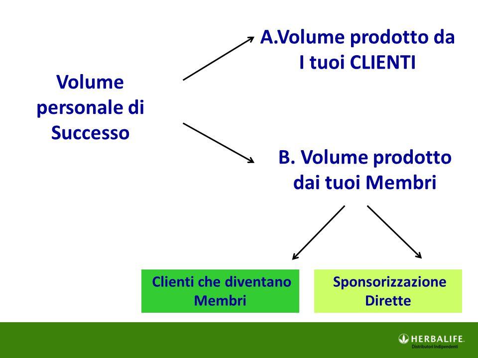 Volume personale di Successo A.Volume prodotto da I tuoi CLIENTI Clienti che diventano Membri B. Volume prodotto dai tuoi Membri Sponsorizzazione Dire