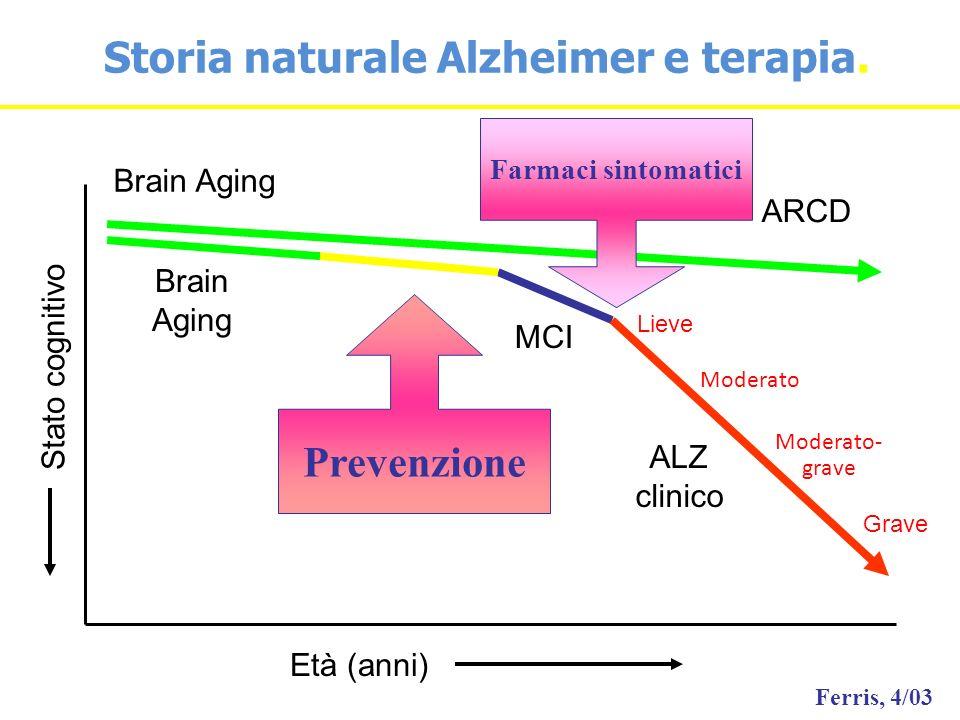 ARCD MCI ALZ clinico Età (anni) Stato cognitivo Brain Aging Lieve Moderato Moderato- grave Grave Ferris, 4/03 Brain Aging Prevenzione Farmaci sintomat