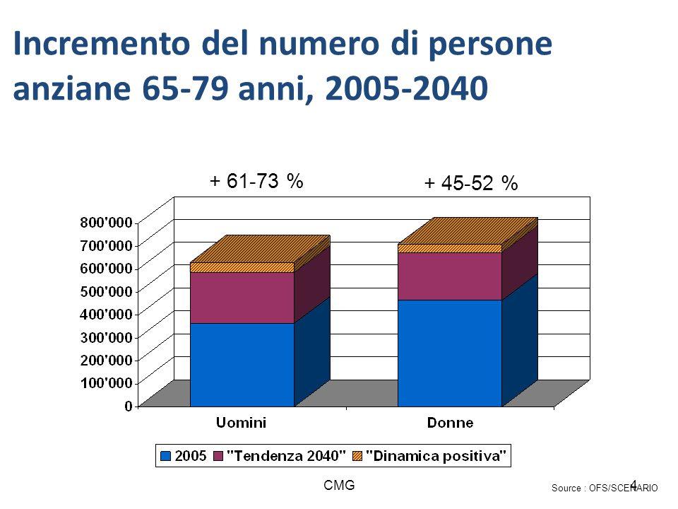 CMG4 Source : OFS/SCENARIO + 61-73 % + 45-52 % Incremento del numero di persone anziane 65-79 anni, 2005-2040