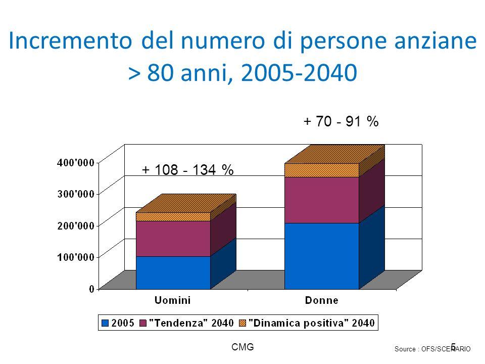 Incremento del numero di persone anziane > 80 anni, 2005-2040 CMG5 Source : OFS/SCENARIO + 108 - 134 % + 70 - 91 %