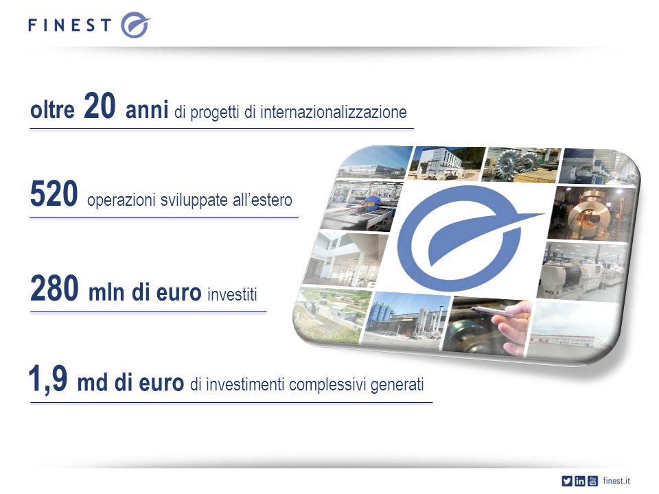 oltre 20 anni di progetti di internazionalizzazione 520 operazioni sviluppate all'estero 280 mln di euro investiti 1,9 md di euro di investimenti complessivi generati