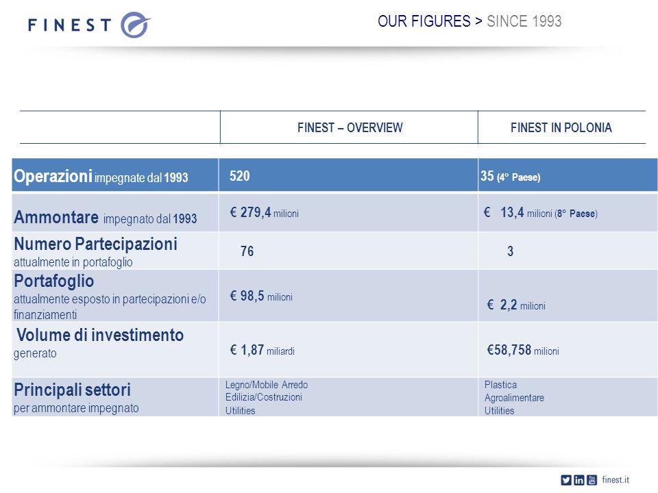OUR FIGURES > SINCE 1993 Operazioni impegnate dal 1993 52035 (4° Paese) Ammontare impegnato dal 1993 € 279,4 milioni € 13,4 milioni ( 8° Paese ) Numero Partecipazioni attualmente in portafoglio 76 3 Portafoglio attualmente esposto in partecipazioni e/o finanziamenti € 98,5 milioni € 2,2 milioni Volume di investimento generato € 1,87 miliardi €58,758 milioni Principali settori per ammontare impegnato Legno/Mobile Arredo Edilizia/Costruzioni Utilities Plastica Agroalimentare Utilities FINEST – OVERVIEWFINEST IN POLONIA