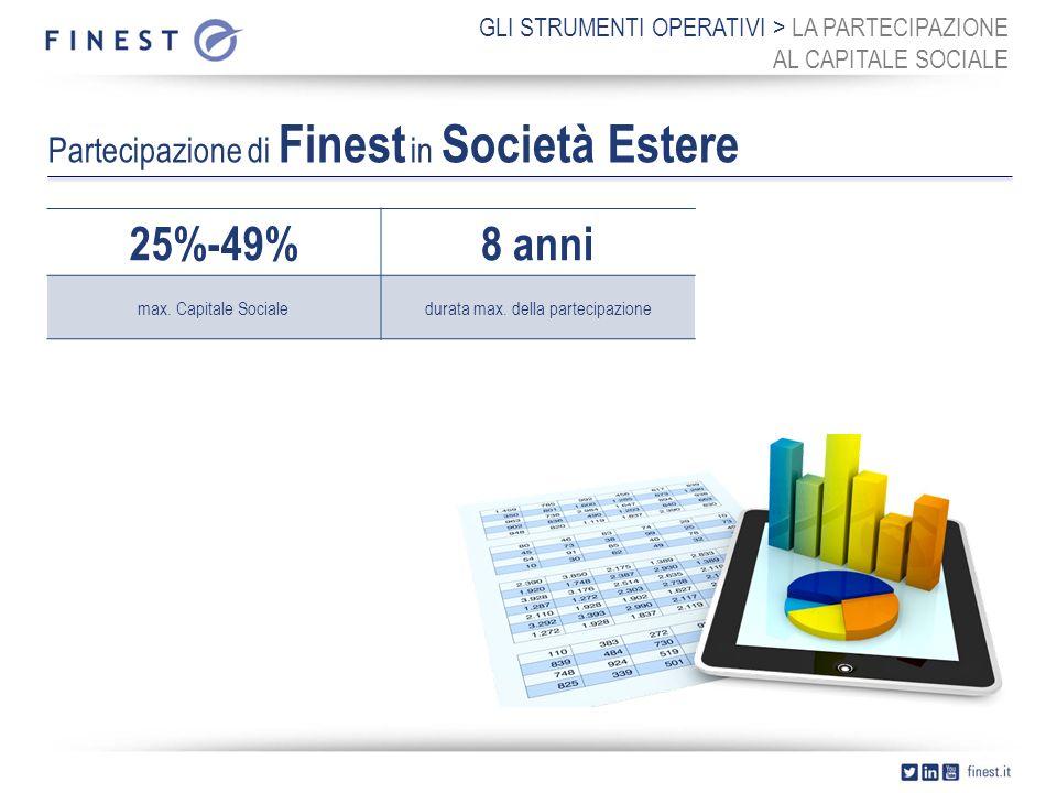 GLI STRUMENTI OPERATIVI > LA PARTECIPAZIONE AL CAPITALE SOCIALE Partecipazione di Finest in Società Estere 25%-49%8 anni max.