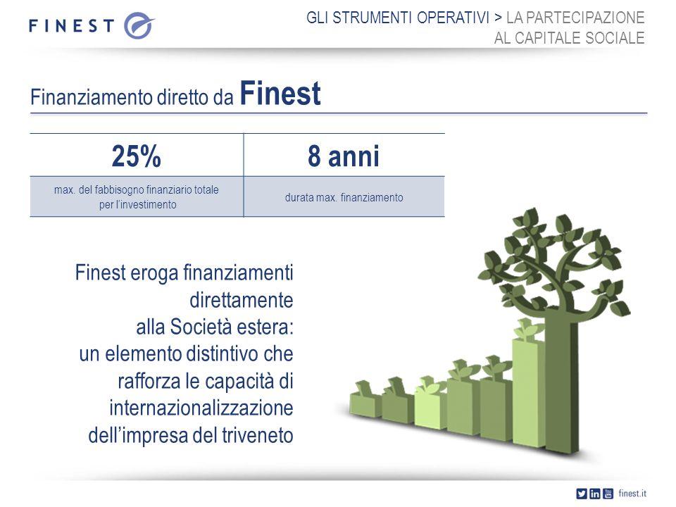 Finest SPA Pordenone: +39 0434 229811 Padova: +39 049 773901 m.delsavio@finest.it marketing@finest.it www.finest.it FINEST > CONTACTS
