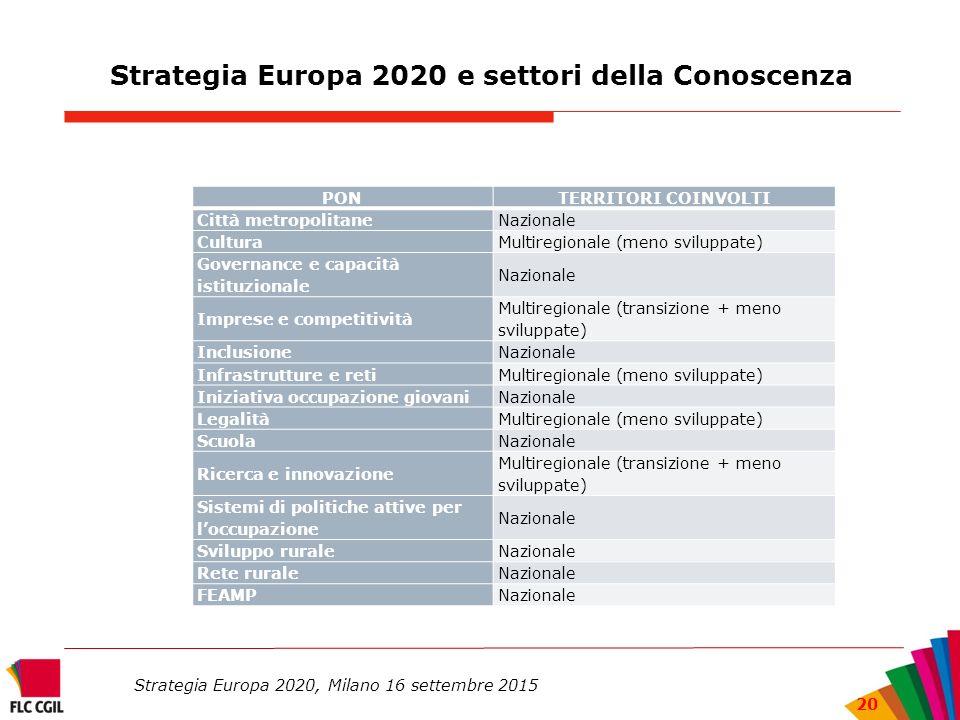 Strategia Europa 2020 e settori della Conoscenza Strategia Europa 2020, Milano 16 settembre 2015 20 PONTERRITORI COINVOLTI Città metropolitaneNazionale CulturaMultiregionale (meno sviluppate) Governance e capacità istituzionale Nazionale Imprese e competitività Multiregionale (transizione + meno sviluppate) InclusioneNazionale Infrastrutture e retiMultiregionale (meno sviluppate) Iniziativa occupazione giovaniNazionale LegalitàMultiregionale (meno sviluppate) ScuolaNazionale Ricerca e innovazione Multiregionale (transizione + meno sviluppate) Sistemi di politiche attive per l'occupazione Nazionale Sviluppo ruraleNazionale Rete ruraleNazionale FEAMPNazionale