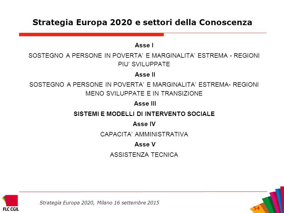 Strategia Europa 2020 e settori della Conoscenza Asse I SOSTEGNO A PERSONE IN POVERTA' E MARGINALITA' ESTREMA - REGIONI PIU' SVILUPPATE Asse II SOSTEGNO A PERSONE IN POVERTA' E MARGINALITA' ESTREMA- REGIONI MENO SVILUPPATE E IN TRANSIZIONE Asse III SISTEMI E MODELLI DI INTERVENTO SOCIALE Asse IV CAPACITA' AMMINISTRATIVA Asse V ASSISTENZA TECNICA Strategia Europa 2020, Milano 16 settembre 2015 54