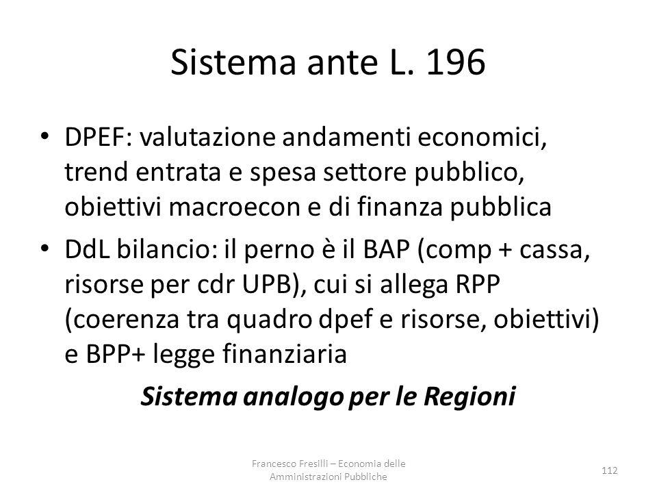 Sistema ante L.
