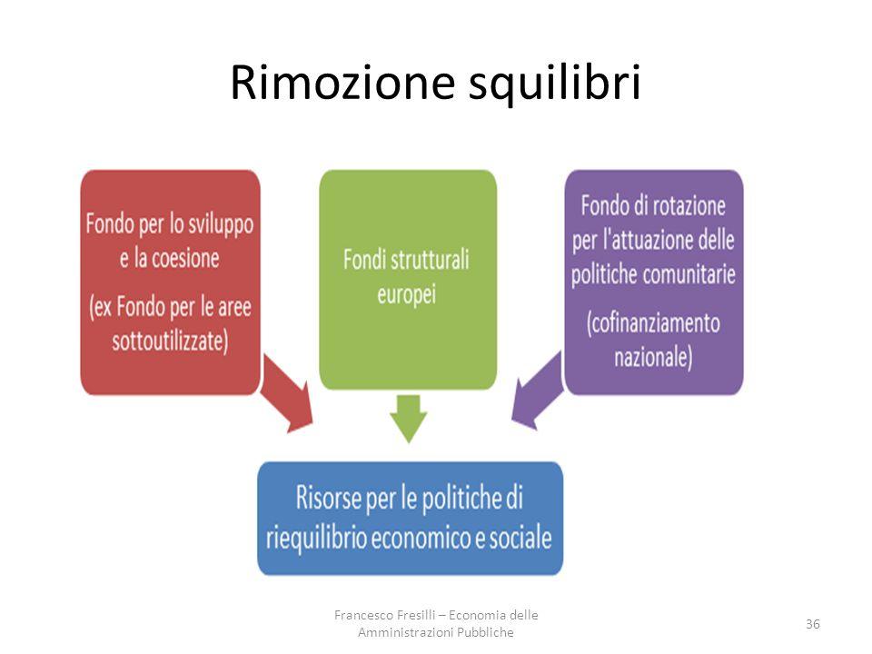 Rimozione squilibri 36 Francesco Fresilli – Economia delle Amministrazioni Pubbliche