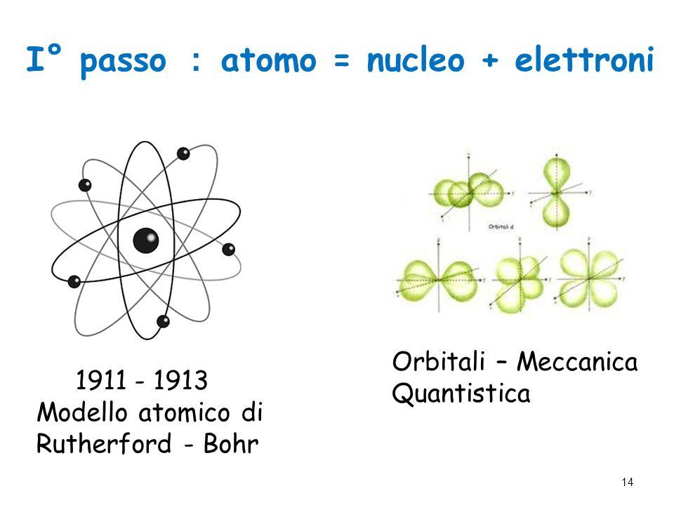 1911 - 1913 Modello atomico di Rutherford - Bohr Orbitali – Meccanica Quantistica I° passo : atomo = nucleo + elettroni 14
