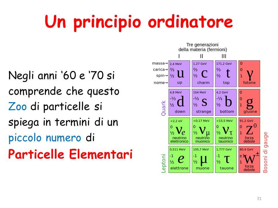 Un principio ordinatore Negli anni '60 e '70 si comprende che questo Zoo di particelle si spiega in termini di un piccolo numero di Particelle Element