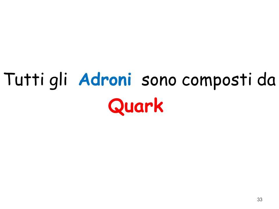 Tutti gli Adroni sono composti da Quark 33
